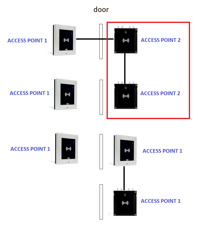 Anti-passback - how to configure in 2N® Access Commander - FAQ - 2N WIKI